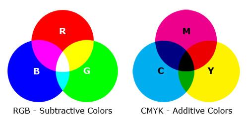 CMYK vs. RGB